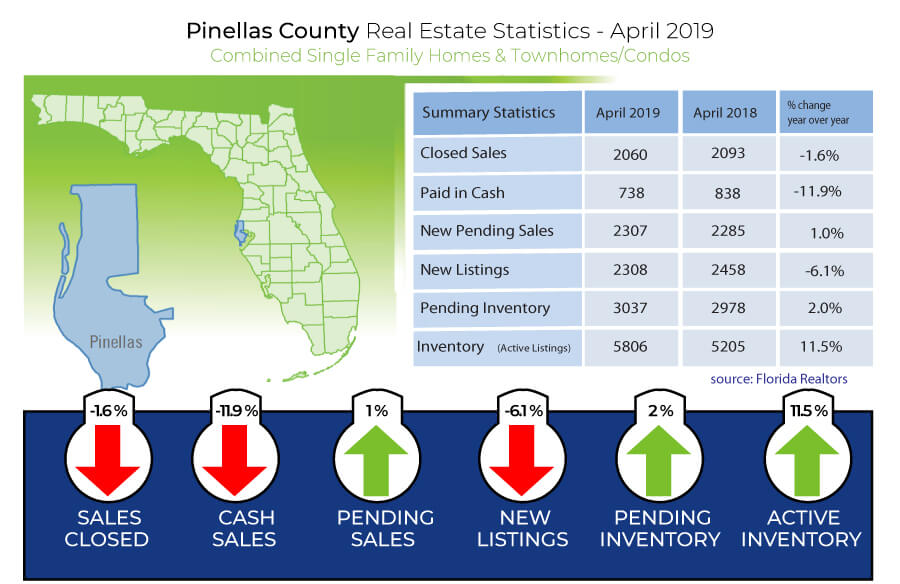 Pinellas County Real Estate Statistics for April 2019