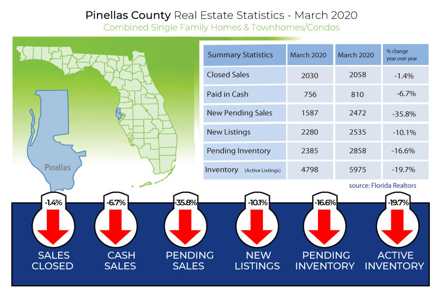 march real estate facts