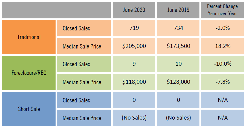real estate facts june 2020